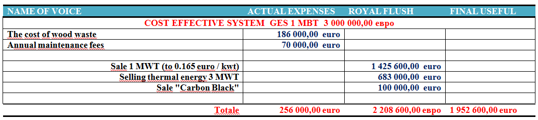 Costo dell impianto 1 Mw